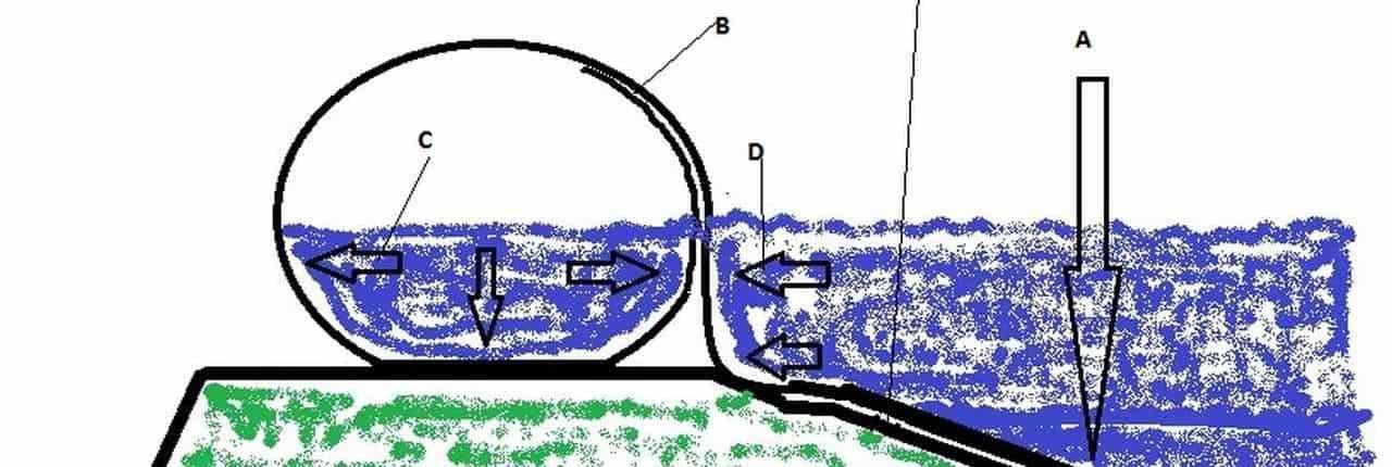 Principe en krachten water op een waterkering